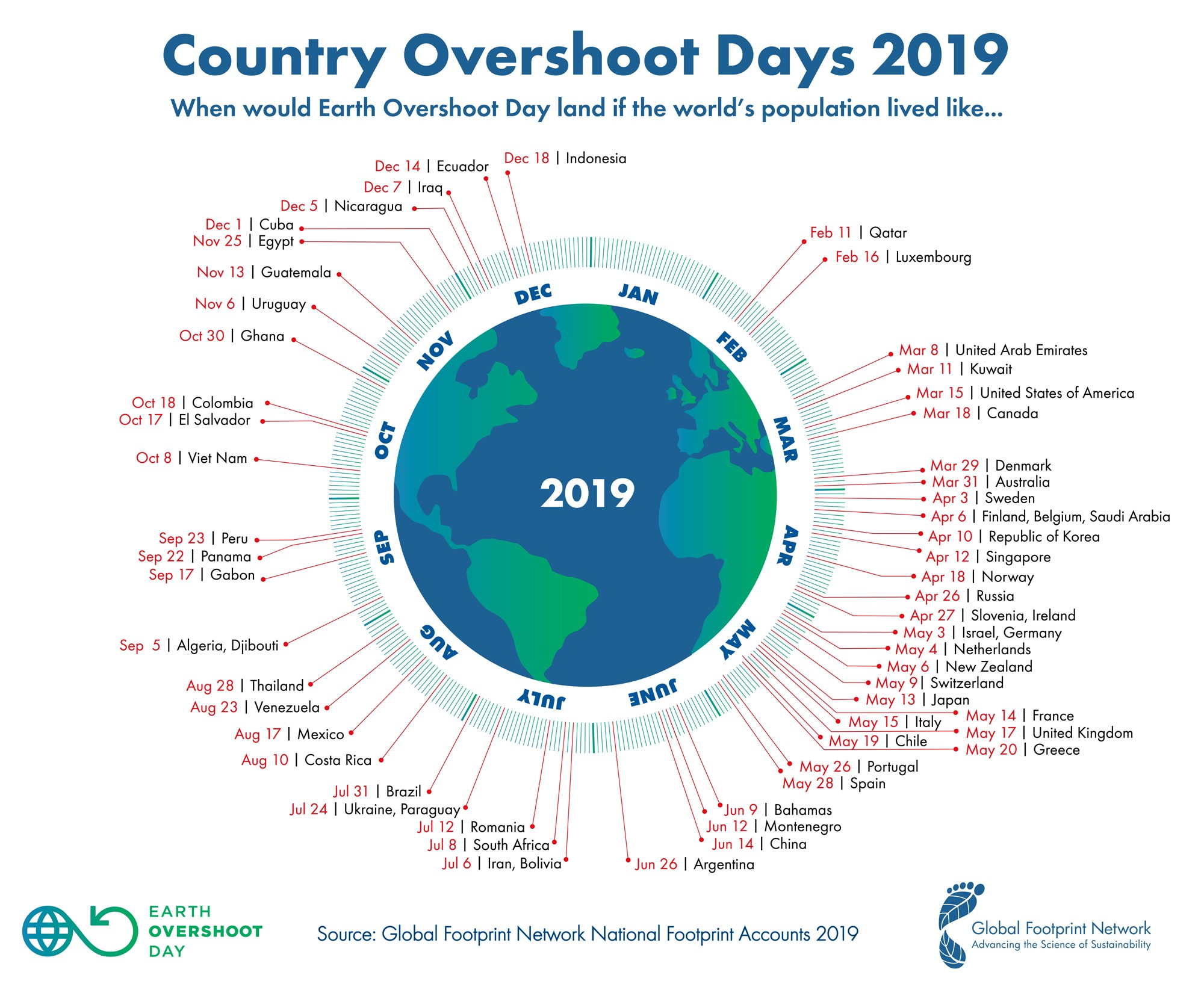 Overshoot day 2019, paese per paese