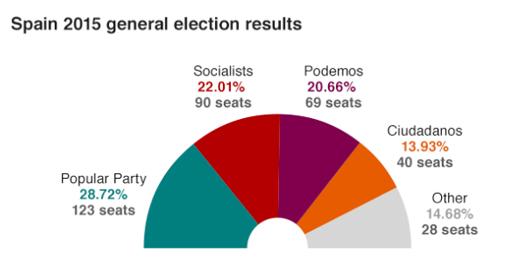 Tabella elezioni politiche spagna, dicembre 2015