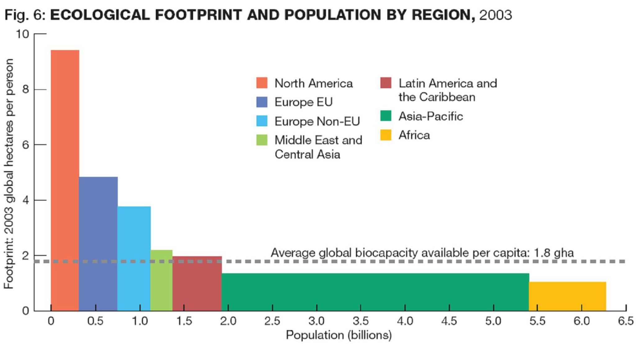 L'impronta ecologica nei continenti